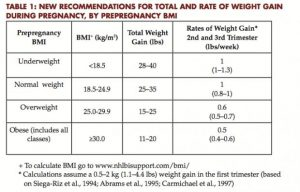 Healthy weight gain during pregnancy chart
