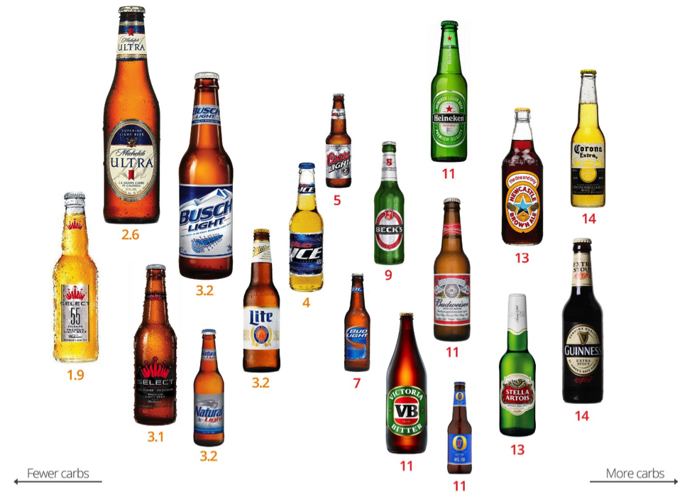 Alcohol Guide During the Holiday Season